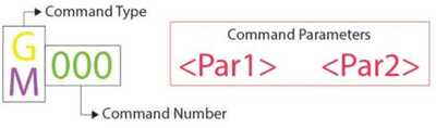 GCode Syntax