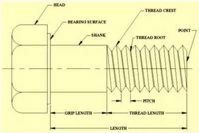 Thread Nomenclature